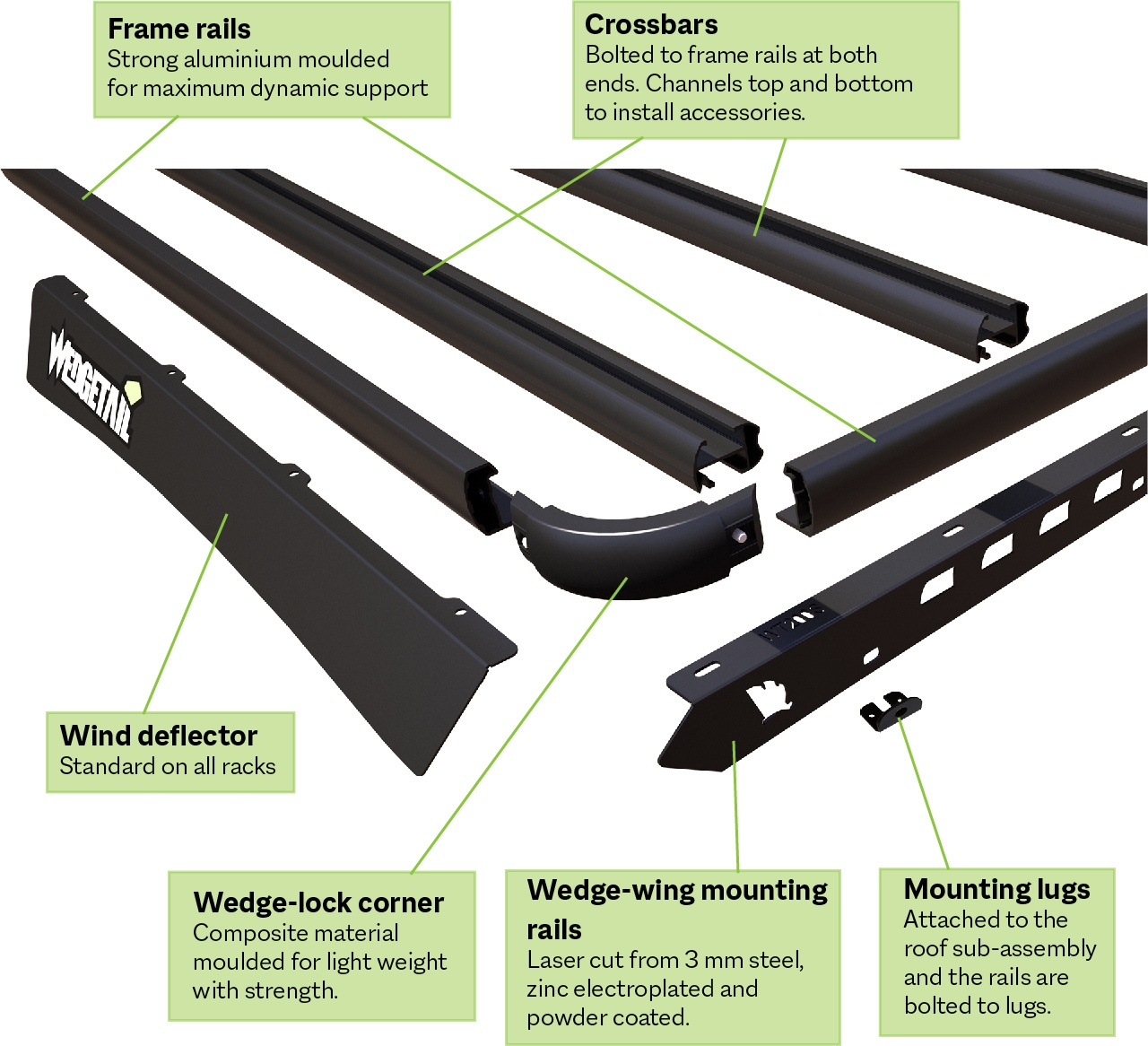 Exploded view of the front corner of a Wedgetail rack showing the components that make up the rack with names and descriptions placed on each component.